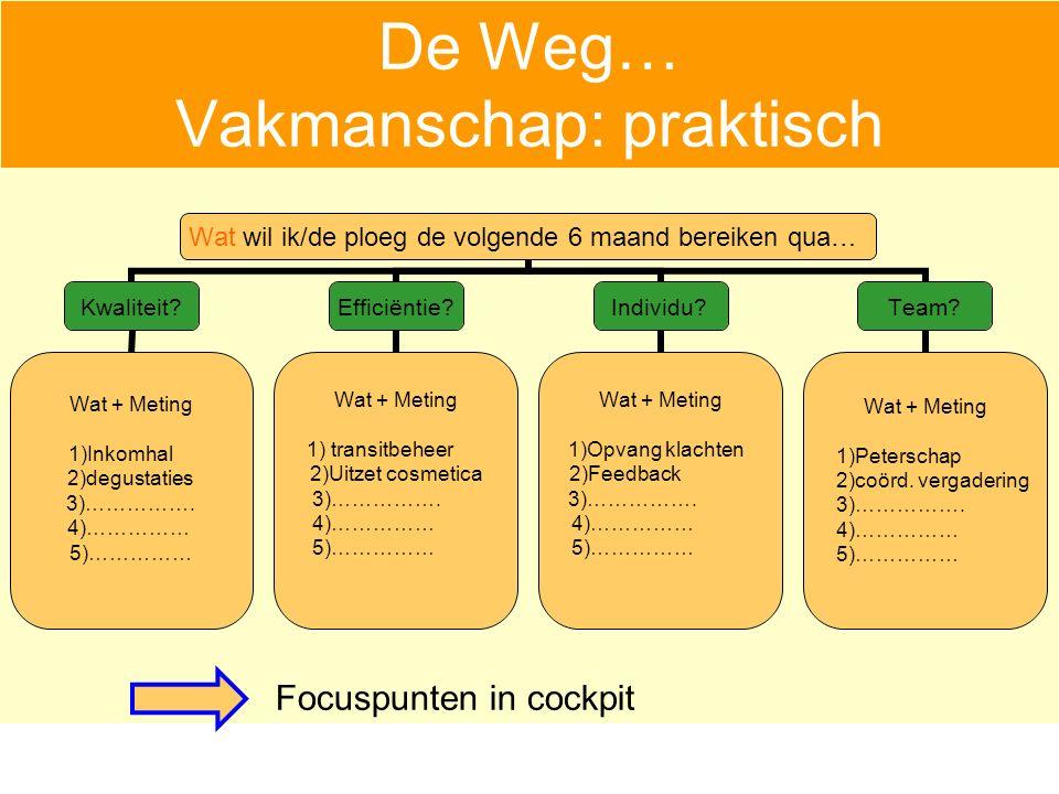 De Weg… Vakmanschap: praktisch Wat wil ik/de ploeg de volgende 6 maand bereiken qua… Kwaliteit.