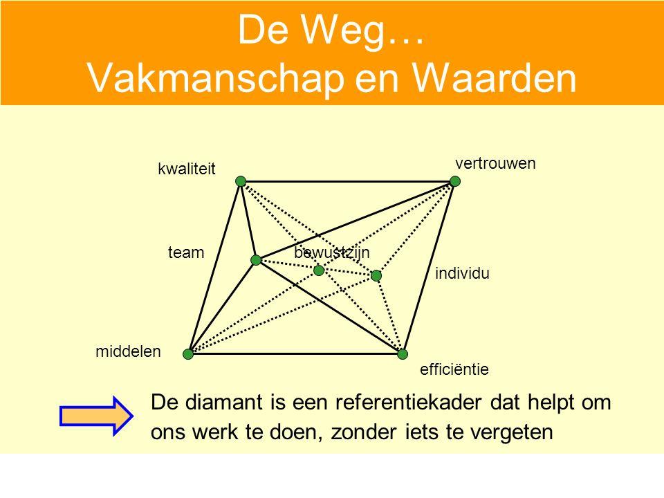 De Weg… Vakmanschap en Waarden De diamant is een referentiekader dat helpt om ons werk te doen, zonder iets te vergeten vertrouwen middelen efficiëntie kwaliteit bewustzijn individu team