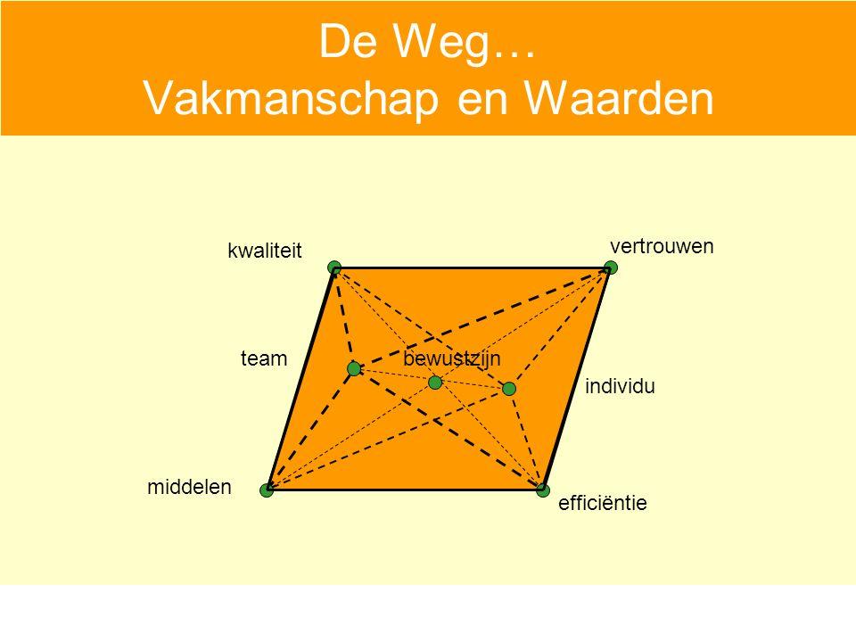 De Weg… Vakmanschap en Waarden vertrouwen middelen efficiëntie kwaliteit bewustzijn individu team