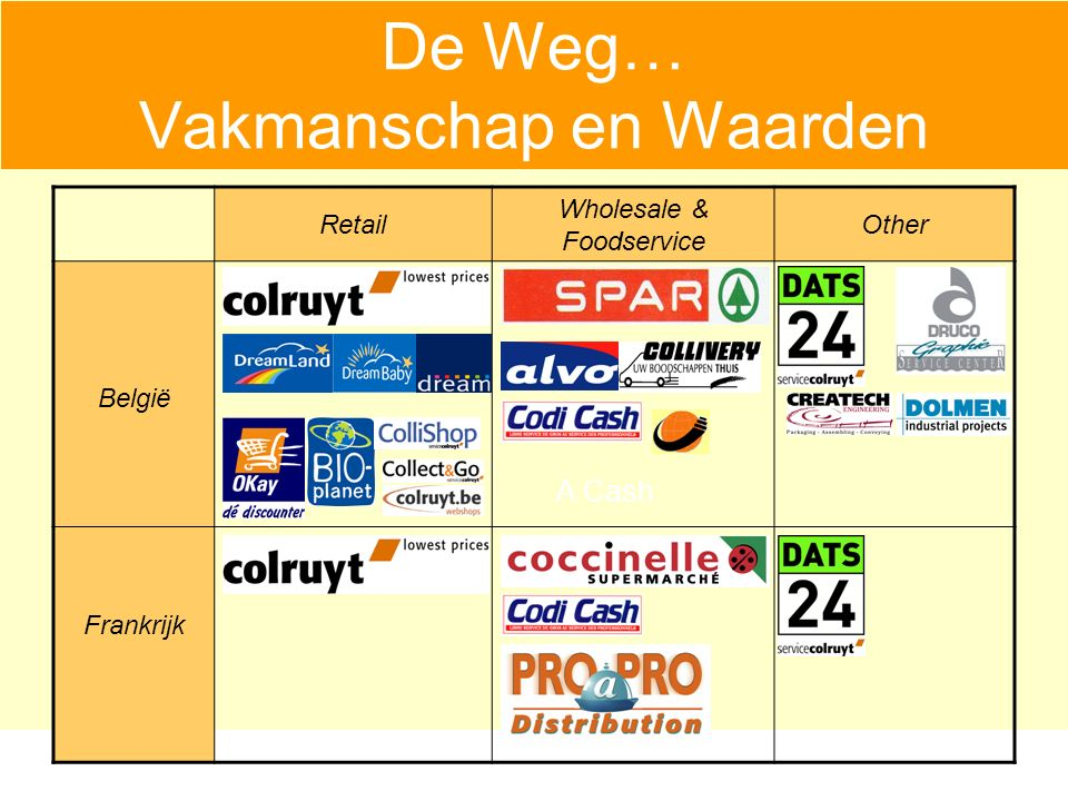 Retail Wholesale & Foodservice Other België ² Frankrijk A Cash