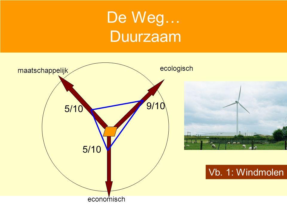 De Weg… Duurzaam economisch maatschappelijk ecologisch Vb. 1: Windmolen 9/10 5/10