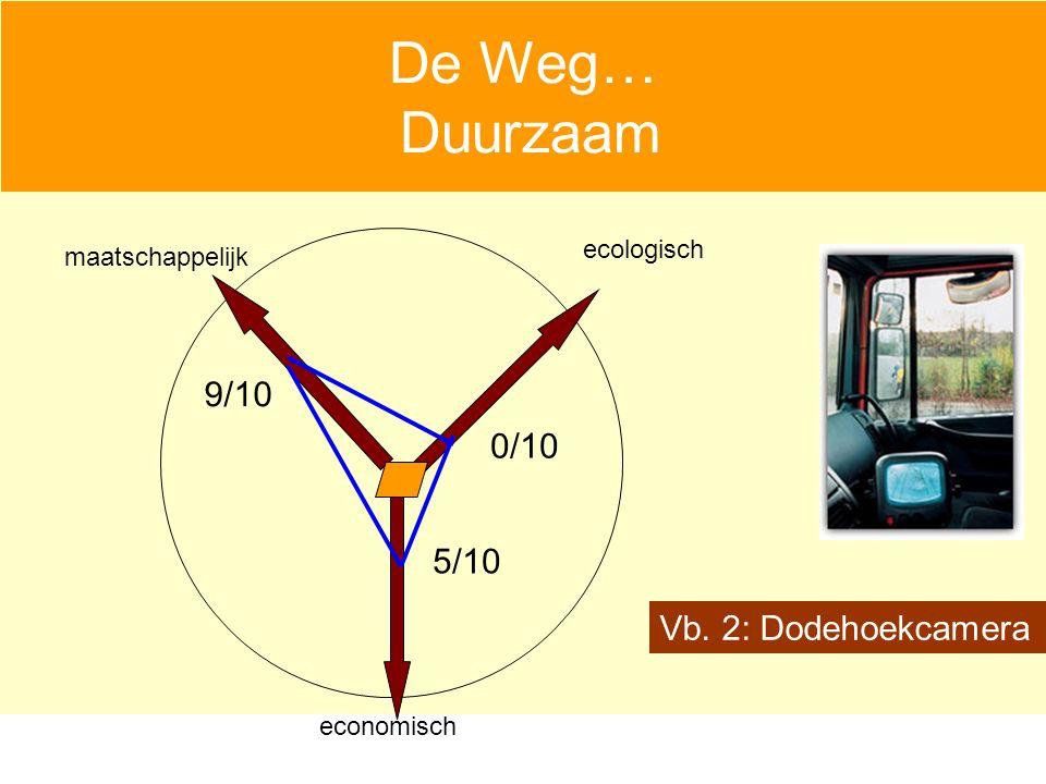 De Weg… Duurzaam economisch maatschappelijk ecologisch Vb. 2: Dodehoekcamera 9/10 5/10 0/10