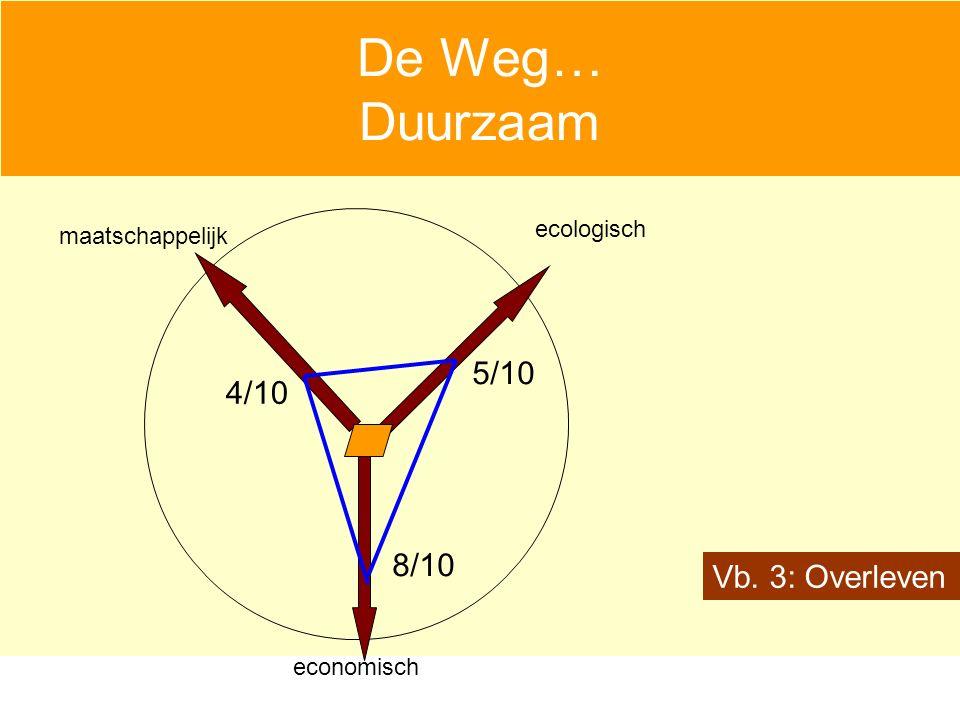 De Weg… Duurzaam economisch maatschappelijk ecologisch Vb. 3: Overleven 8/10 5/10 4/10