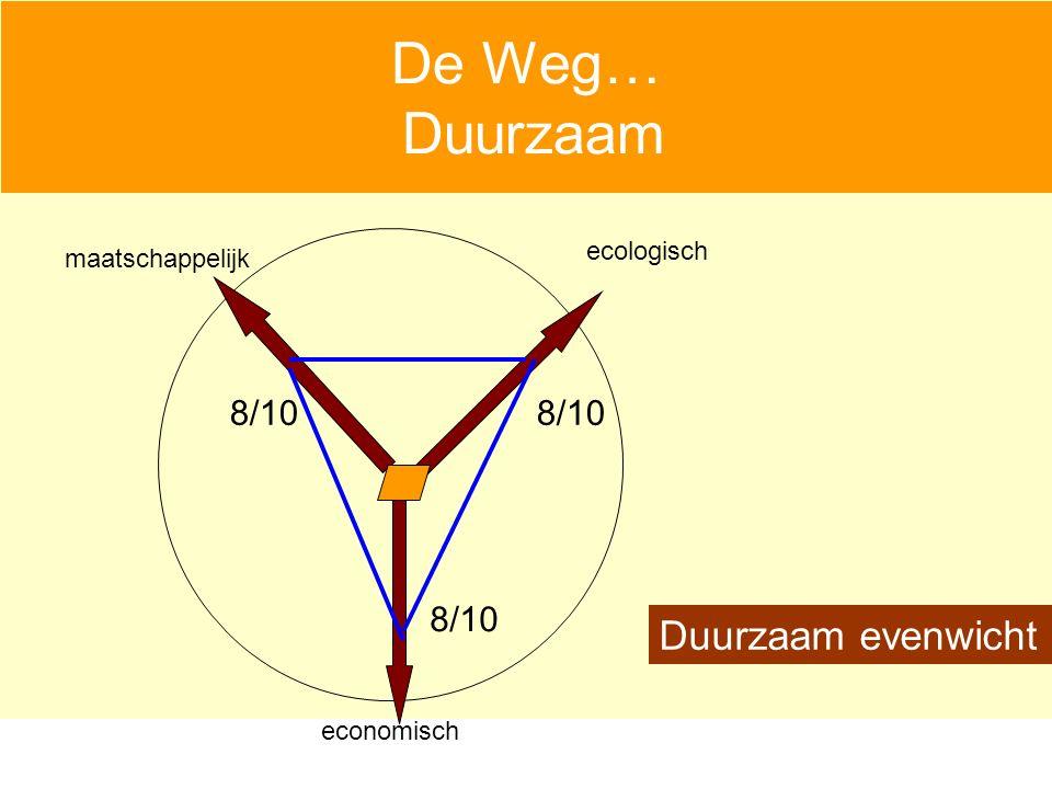 De Weg… Duurzaam economisch maatschappelijk ecologisch 8/10 Duurzaam evenwicht