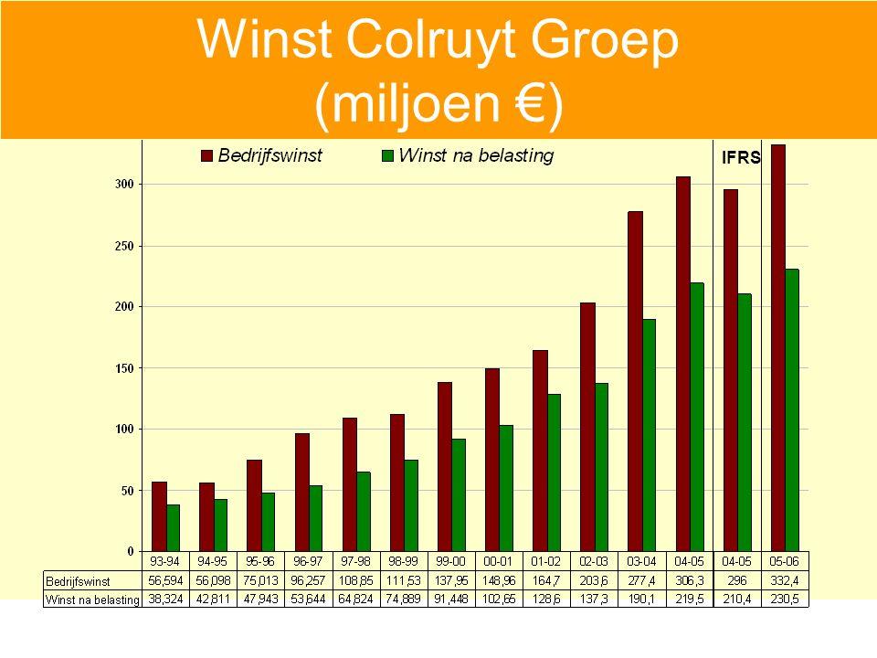 Winst Colruyt Groep (miljoen €) IFRS Winst Colruyt Groep (miljoen €)