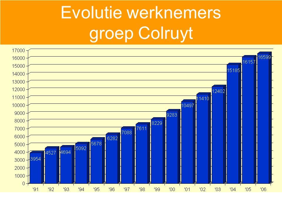 Evolutie werknemers groep Colruyt
