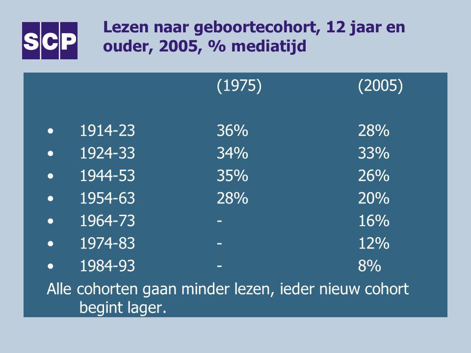 Lezen naar geboortecohort, 12 jaar en ouder, 2005, % mediatijd (1975)(2005) 1914-23 36% 28% 1924-33 34% 33% 1944-53 35% 26% 1954-63 28% 20% 1964-73 - 16% 1974-83 - 12% 1984-93 - 8% Alle cohorten gaan minder lezen, ieder nieuw cohort begint lager.