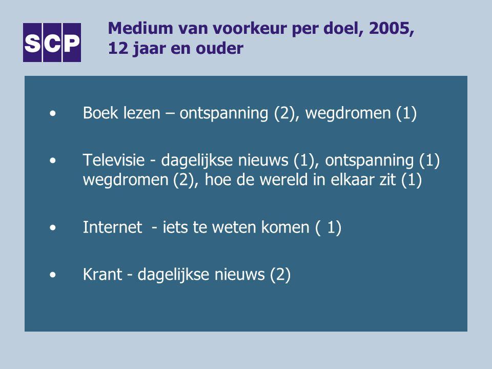 Medium van voorkeur per doel, 2005, 12 jaar en ouder Boek lezen – ontspanning (2), wegdromen (1) Televisie - dagelijkse nieuws (1), ontspanning (1) wegdromen (2), hoe de wereld in elkaar zit (1) Internet - iets te weten komen ( 1) Krant - dagelijkse nieuws (2)