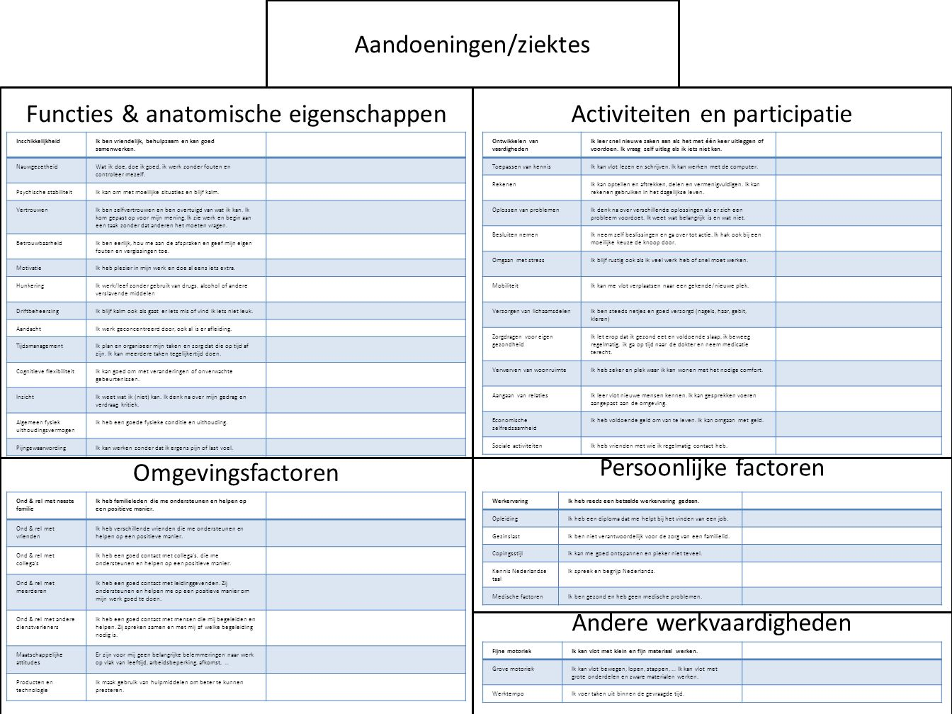 Aandoeningen/ziektes Functies & anatomische eigenschappen Activiteiten en participatie Omgevingsfactoren Persoonlijke factoren InschikkelijkheidIk ben vriendelijk, behulpzaam en kan goed samenwerken.