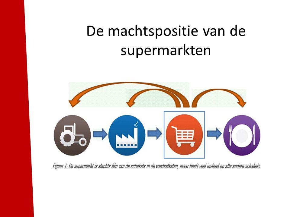 De machtspositie van de supermarkten