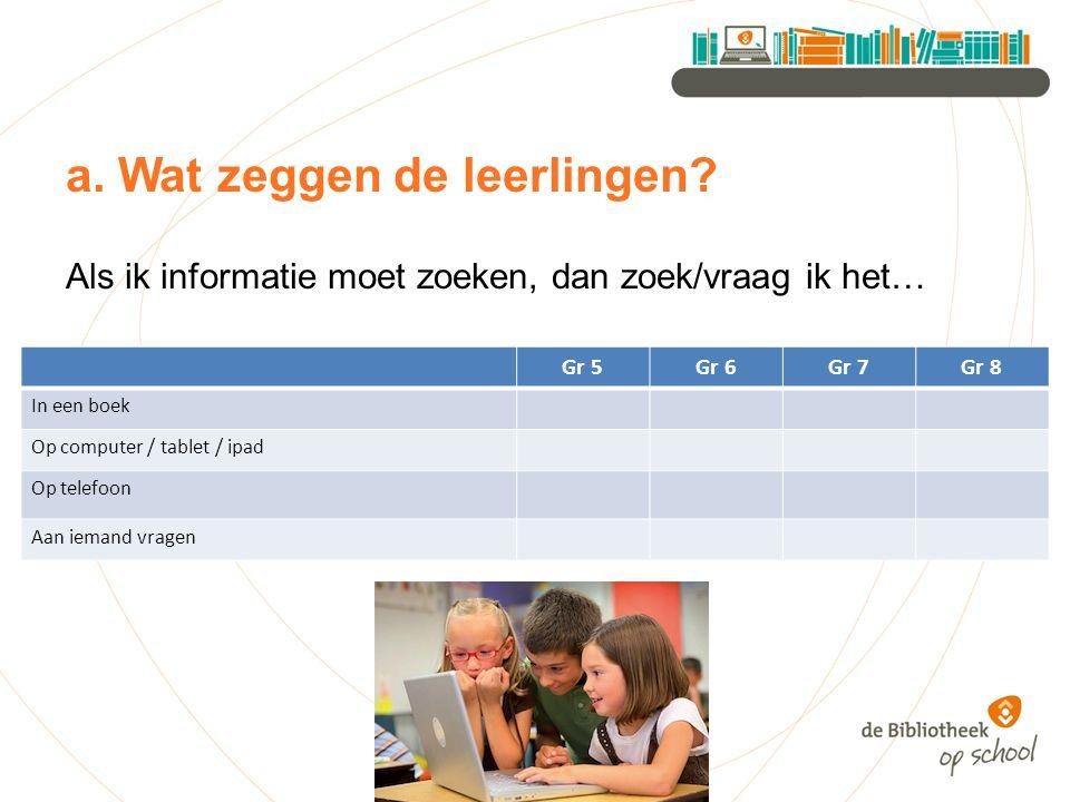 a. Wat zeggen de leerlingen? Als ik informatie moet zoeken, dan zoek/vraag ik het… Gr 5Gr 6Gr 7Gr 8 In een boek Op computer / tablet / ipad Op telefoo