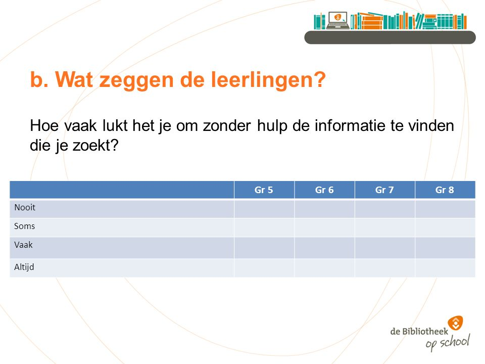 b. Wat zeggen de leerlingen? Hoe vaak lukt het je om zonder hulp de informatie te vinden die je zoekt? Gr 5Gr 6Gr 7Gr 8 Nooit Soms Vaak Altijd