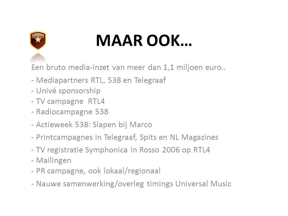 MAAR OOK… Een bruto media-inzet van meer dan 1,1 miljoen euro.. - Mediapartners RTL, 538 en Telegraaf - Univé sponsorship - TV campagne RTL4 - Radioca
