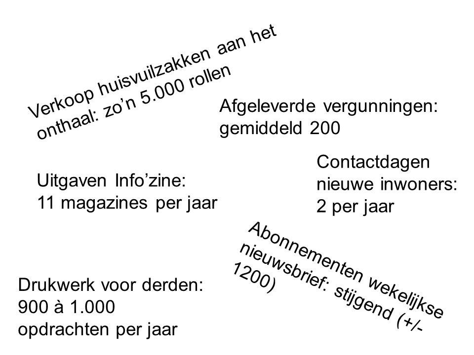 Verkoop huisvuilzakken aan het onthaal: zo'n 5.000 rollen Afgeleverde vergunningen: gemiddeld 200 Uitgaven Info'zine: 11 magazines per jaar Abonnement