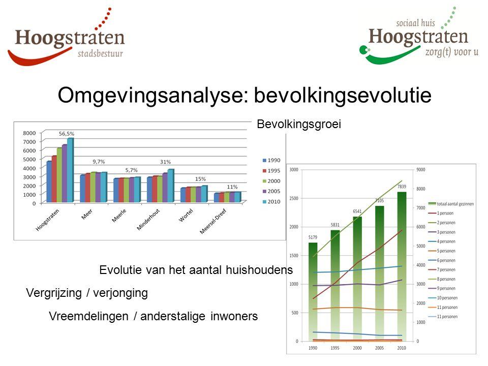 Omgevingsanalyse: bevolkingsevolutie Bevolkingsgroei Evolutie van het aantal huishoudens Vergrijzing / verjonging Vreemdelingen / anderstalige inwoner