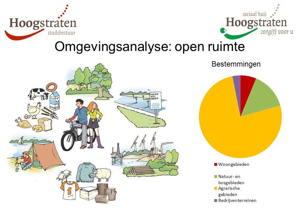 Omgevingsanalyse: open ruimte Bestemmingen