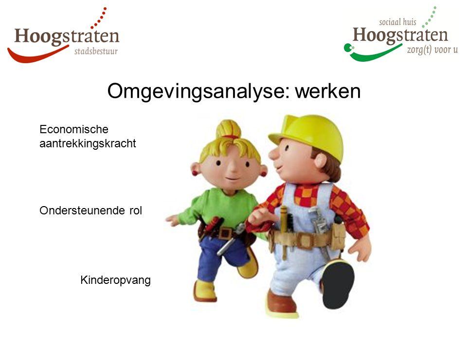 Omgevingsanalyse: werken Economische aantrekkingskracht Kinderopvang Ondersteunende rol