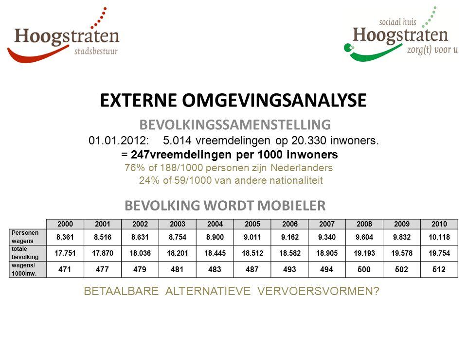 EXTERNE OMGEVINGSANALYSE BEVOLKINGSSAMENSTELLING 01.01.2012: 5.014 vreemdelingen op 20.330 inwoners. = 247vreemdelingen per 1000 inwoners 76% of 188/1
