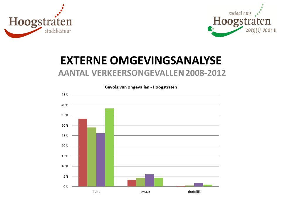 EXTERNE OMGEVINGSANALYSE AANTAL VERKEERSONGEVALLEN 2008-2012
