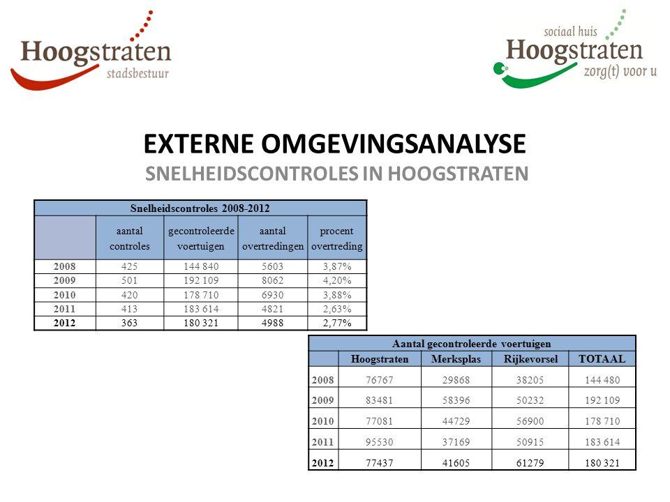EXTERNE OMGEVINGSANALYSE SNELHEIDSCONTROLES IN HOOGSTRATEN Snelheidscontroles 2008-2012 aantal controles gecontroleerde voertuigen aantal overtredinge