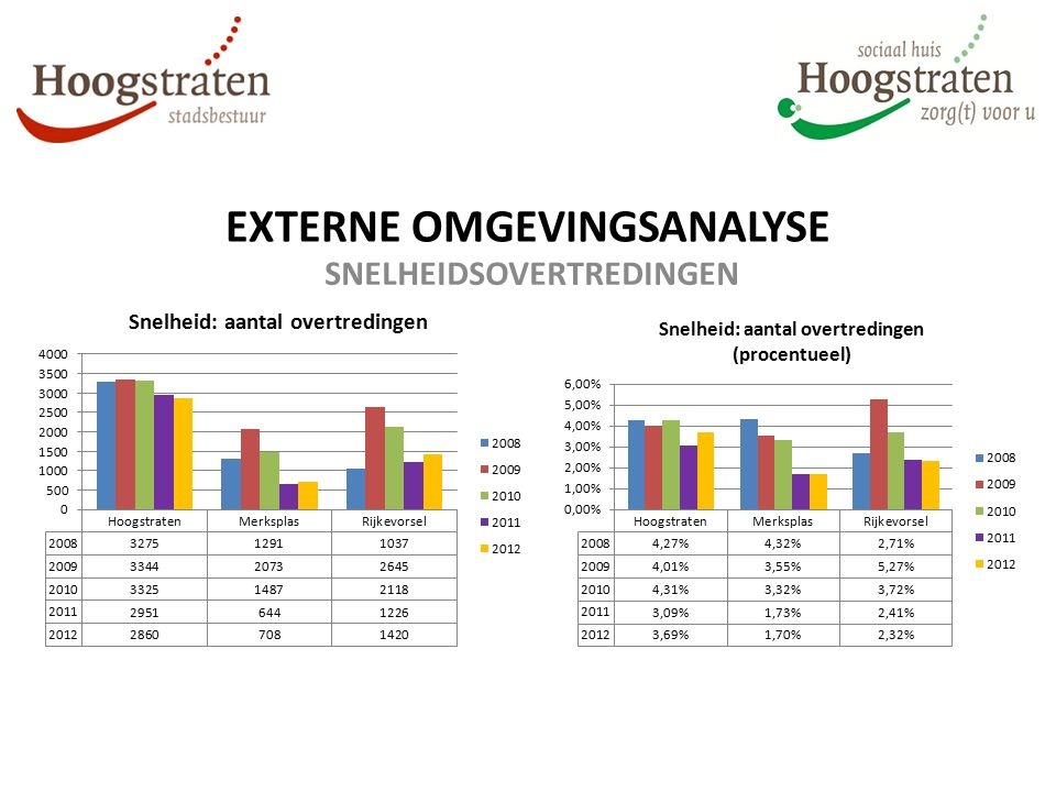 EXTERNE OMGEVINGSANALYSE SNELHEIDSOVERTREDINGEN