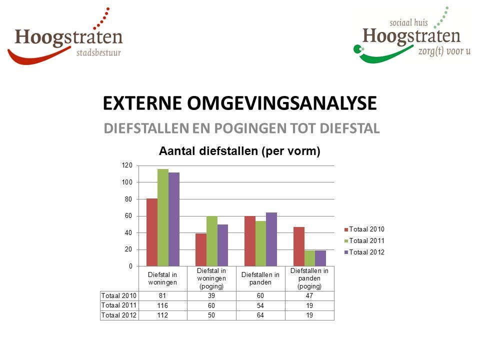 EXTERNE OMGEVINGSANALYSE DIEFSTALLEN EN POGINGEN TOT DIEFSTAL