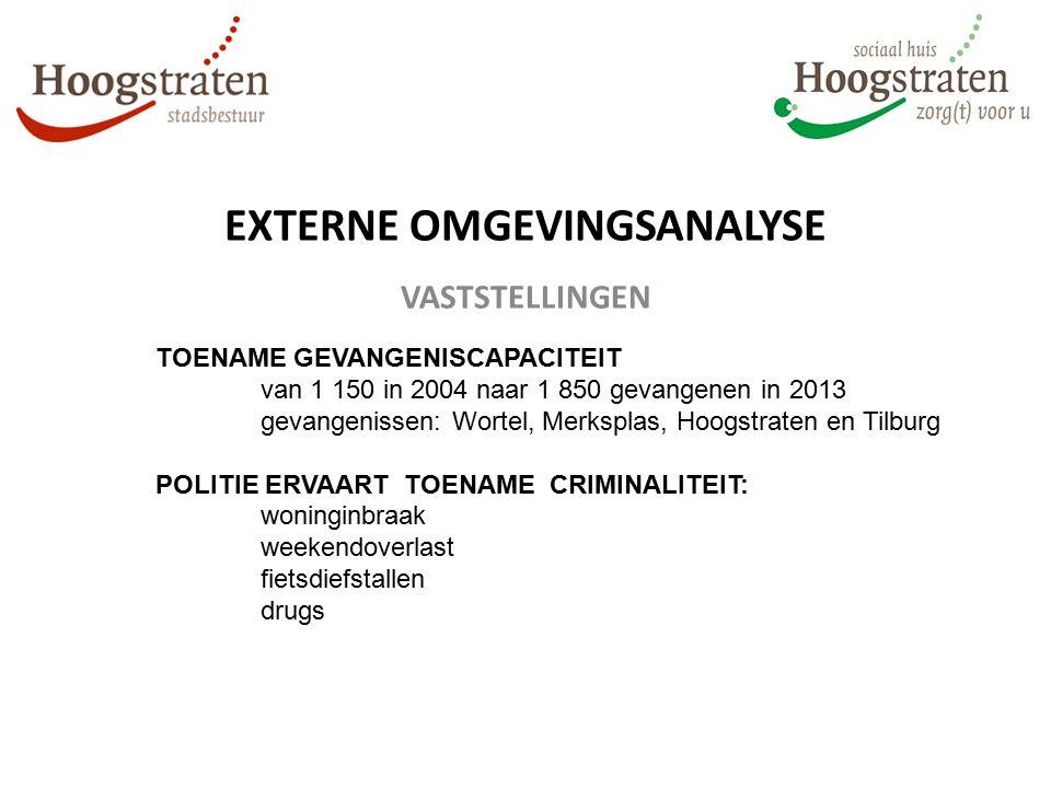 EXTERNE OMGEVINGSANALYSE VASTSTELLINGEN TOENAME GEVANGENISCAPACITEIT van 1 150 in 2004 naar 1 850 gevangenen in 2013 gevangenissen: Wortel, Merksplas, Hoogstraten en Tilburg POLITIE ERVAART TOENAME CRIMINALITEIT: woninginbraak weekendoverlast fietsdiefstallen drugs