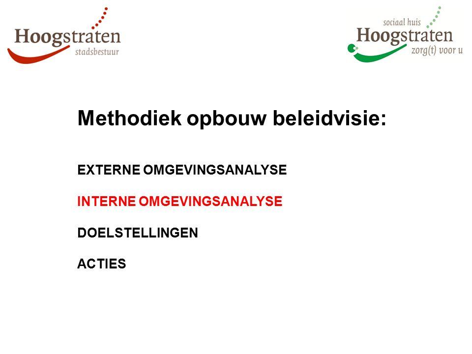 Methodiek opbouw beleidvisie: EXTERNE OMGEVINGSANALYSE INTERNE OMGEVINGSANALYSE DOELSTELLINGEN ACTIES