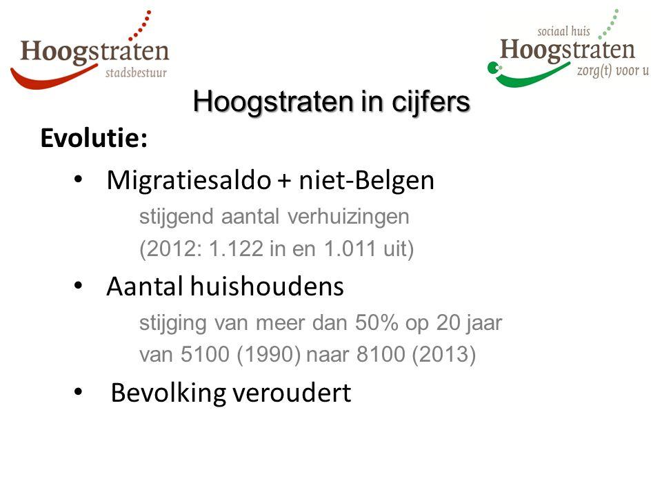 Evolutie: Migratiesaldo + niet-Belgen stijgend aantal verhuizingen (2012: 1.122 in en 1.011 uit) Aantal huishoudens stijging van meer dan 50% op 20 jaar van 5100 (1990) naar 8100 (2013) Bevolking veroudert