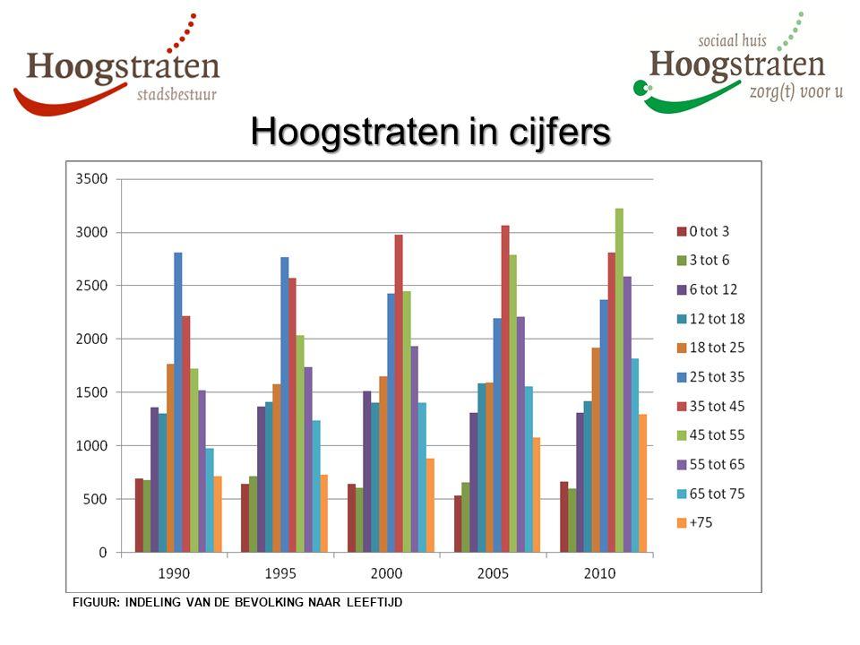 FIGUUR: INDELING VAN DE BEVOLKING NAAR LEEFTIJD Hoogstraten in cijfers
