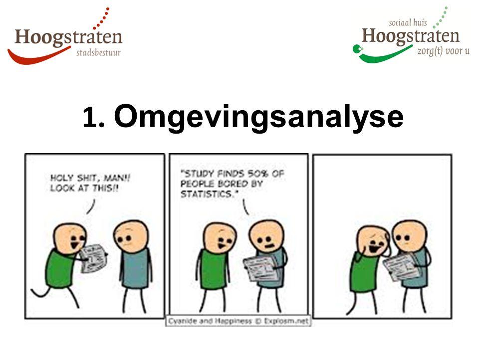 1. Omgevingsanalyse