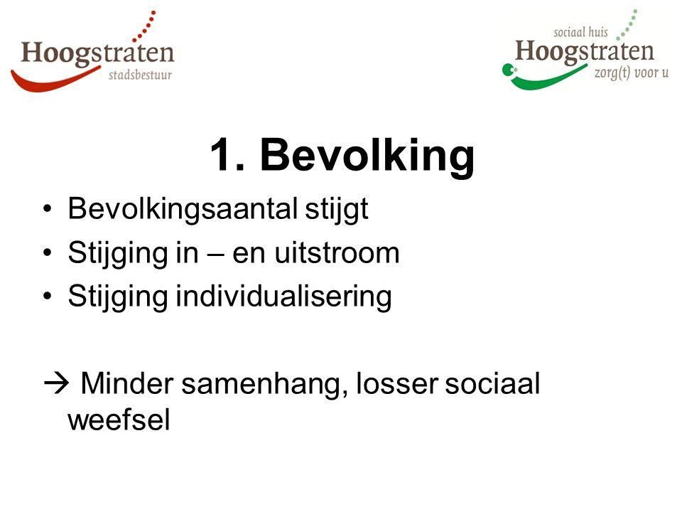 1. Bevolking Bevolkingsaantal stijgt Stijging in – en uitstroom Stijging individualisering  Minder samenhang, losser sociaal weefsel
