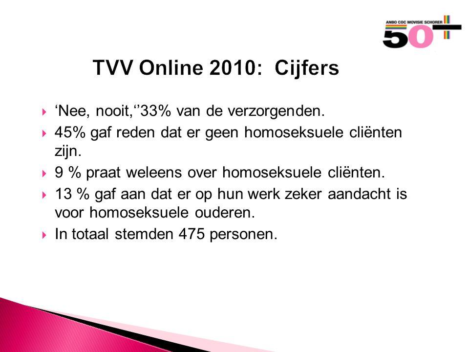 TVV Online 2010: Cijfers  'Nee, nooit,''33% van de verzorgenden.