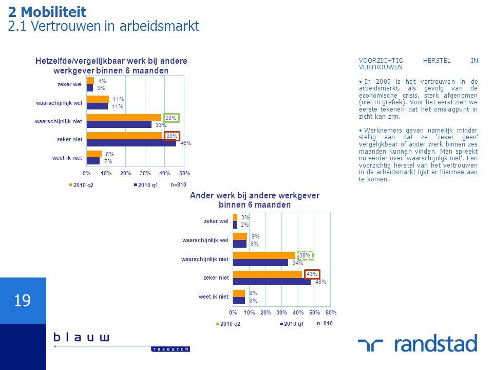 19 2 Mobiliteit 2.1 Vertrouwen in arbeidsmarkt VOORZICHTIG HERSTEL IN VERTROUWEN In 2009 is het vertrouwen in de arbeidsmarkt, als gevolg van de econo