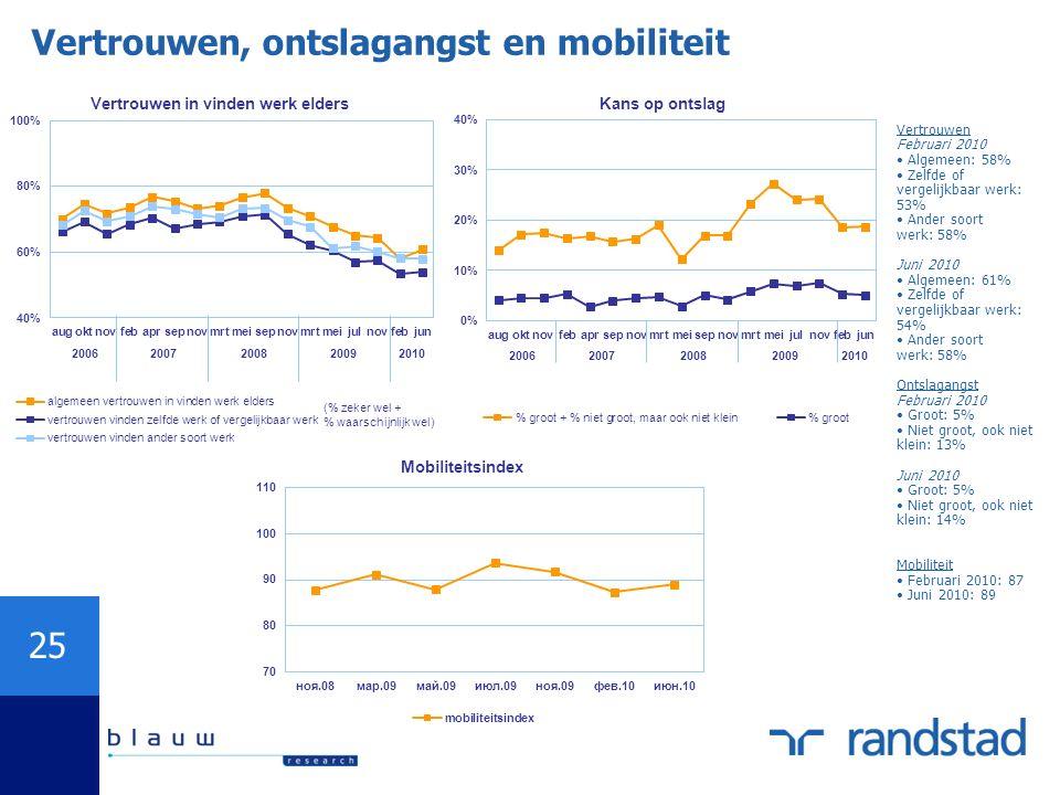 25 Vertrouwen, ontslagangst en mobiliteit Vertrouwen Februari 2010 Algemeen: 58% Zelfde of vergelijkbaar werk: 53% Ander soort werk: 58% Juni 2010 Alg