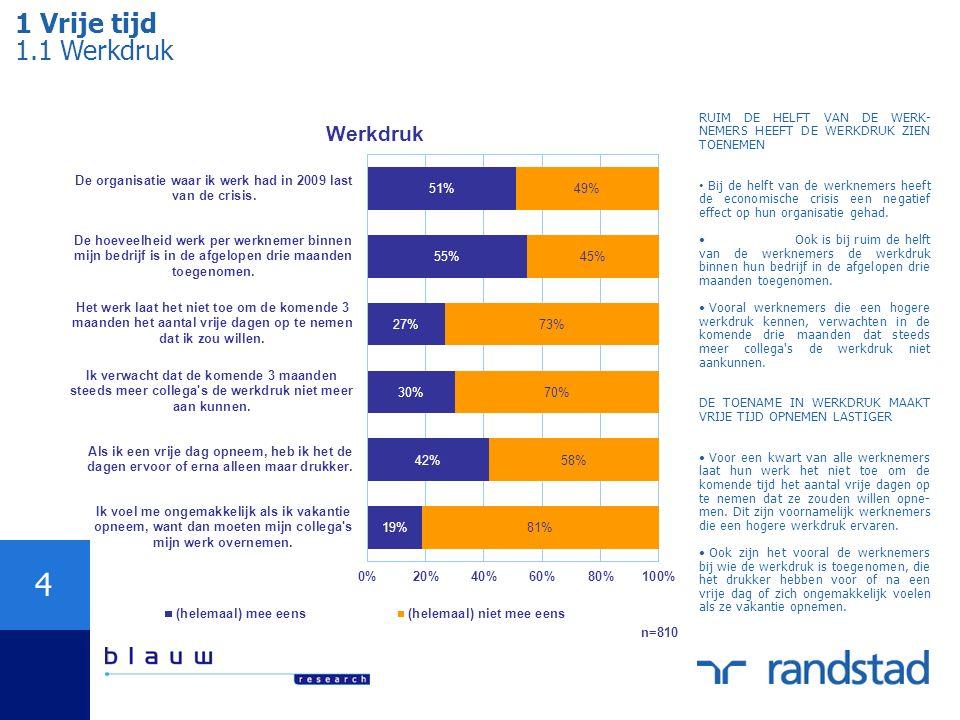 4 1 Vrije tijd 1.1 Werkdruk RUIM DE HELFT VAN DE WERK- NEMERS HEEFT DE WERKDRUK ZIEN TOENEMEN Bij de helft van de werknemers heeft de economische cris