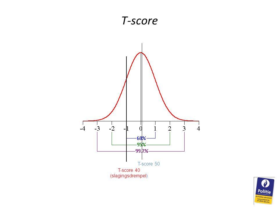 T-score T-score 50 T-score 40 (slagingsdrempel)