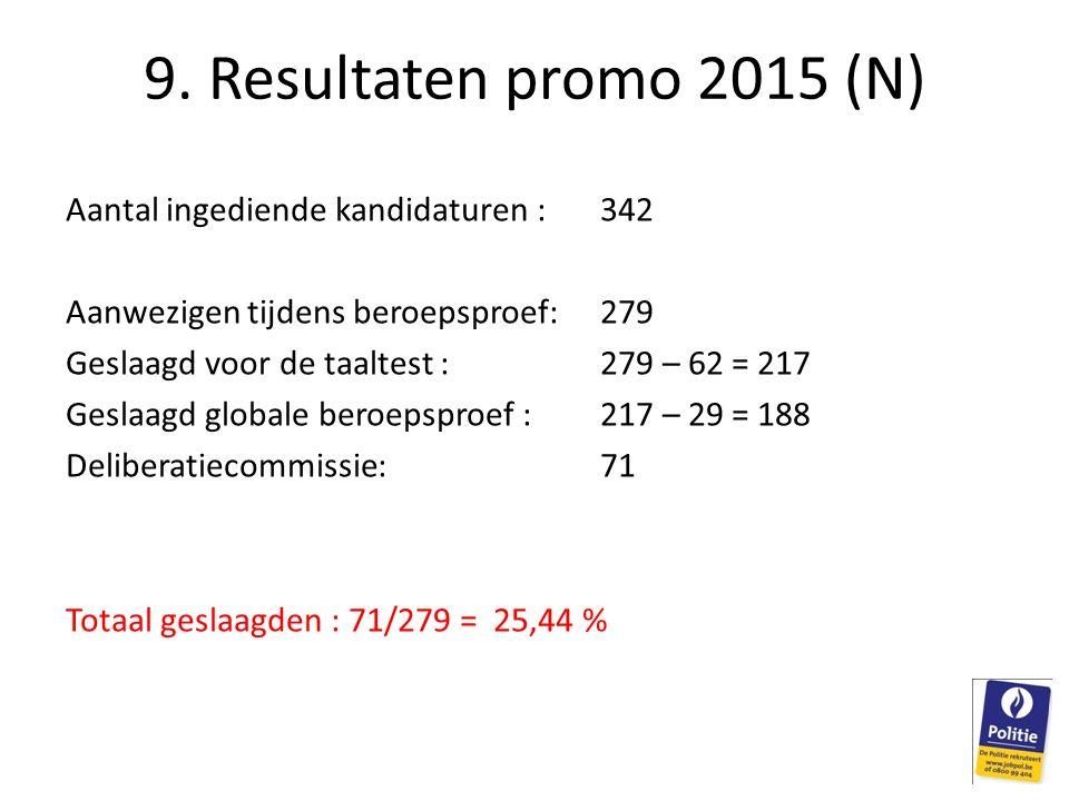 Aantal ingediende kandidaturen : 342 Aanwezigen tijdens beroepsproef:279 Geslaagd voor de taaltest : 279 – 62 = 217 Geslaagd globale beroepsproef :217 – 29 = 188 Deliberatiecommissie:71 Totaal geslaagden : 71/279 = 25,44 % 9.