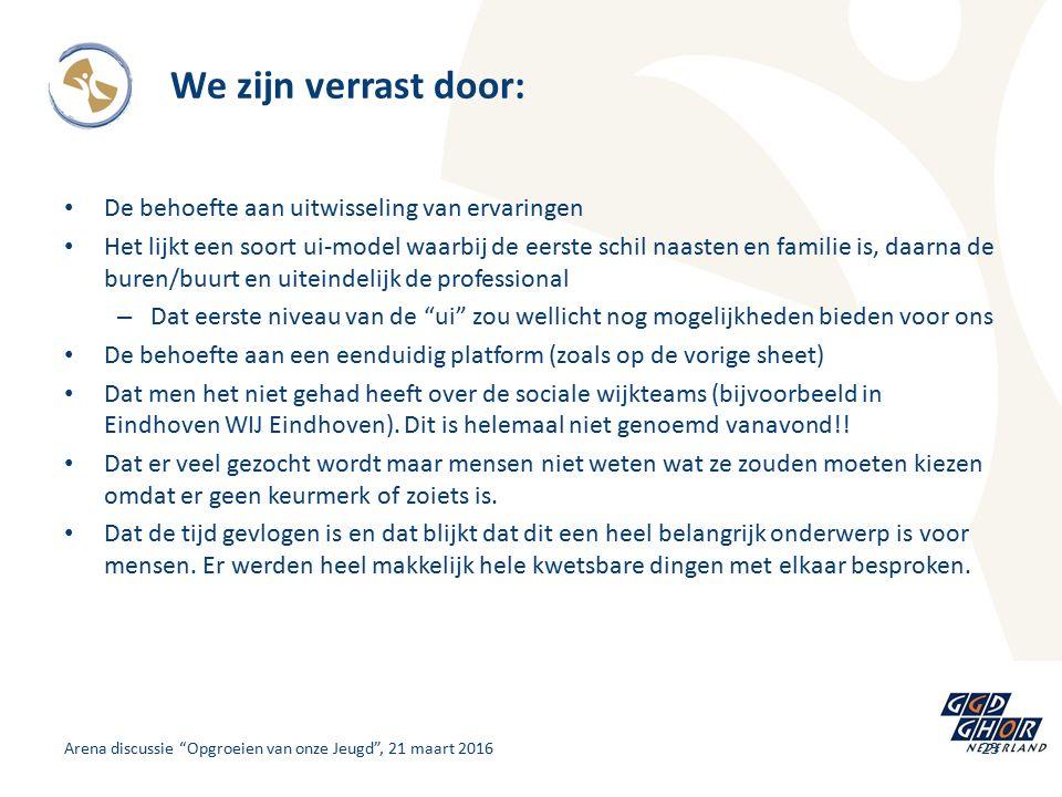 Arena discussie Opgroeien van onze Jeugd , 21 maart 2016 We zijn verrast door: De behoefte aan uitwisseling van ervaringen Het lijkt een soort ui-model waarbij de eerste schil naasten en familie is, daarna de buren/buurt en uiteindelijk de professional – Dat eerste niveau van de ui zou wellicht nog mogelijkheden bieden voor ons De behoefte aan een eenduidig platform (zoals op de vorige sheet) Dat men het niet gehad heeft over de sociale wijkteams (bijvoorbeeld in Eindhoven WIJ Eindhoven).