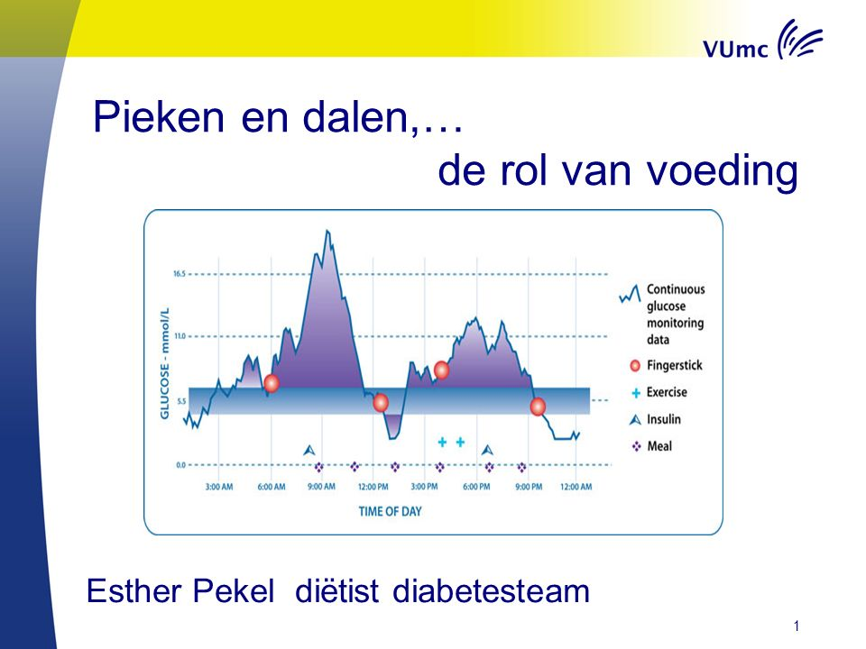 Pieken en dalen,… de rol van voeding Esther Pekel diëtist diabetesteam 1