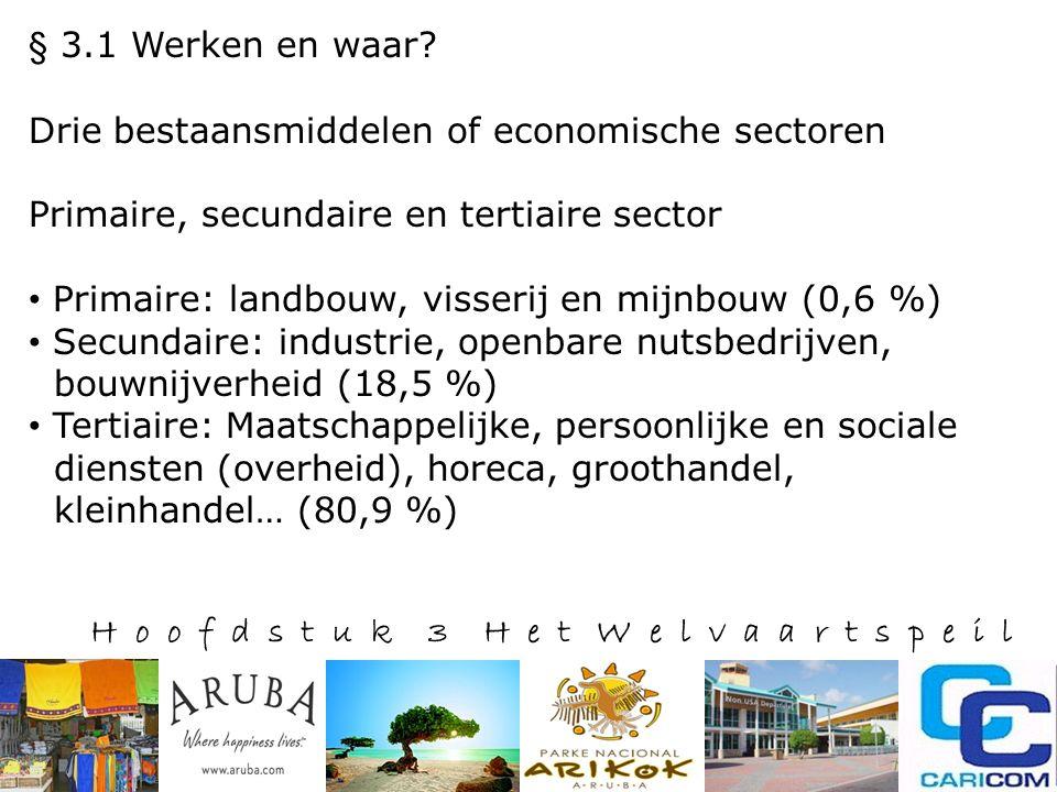 H o o f d s t u k 3 H e t W e l v a a r t s p e i l Aantrekkelijk voor buitenlandse inversteerders: Vrije Zones (freezones) op Aruba alleen 2% winstbelasting.
