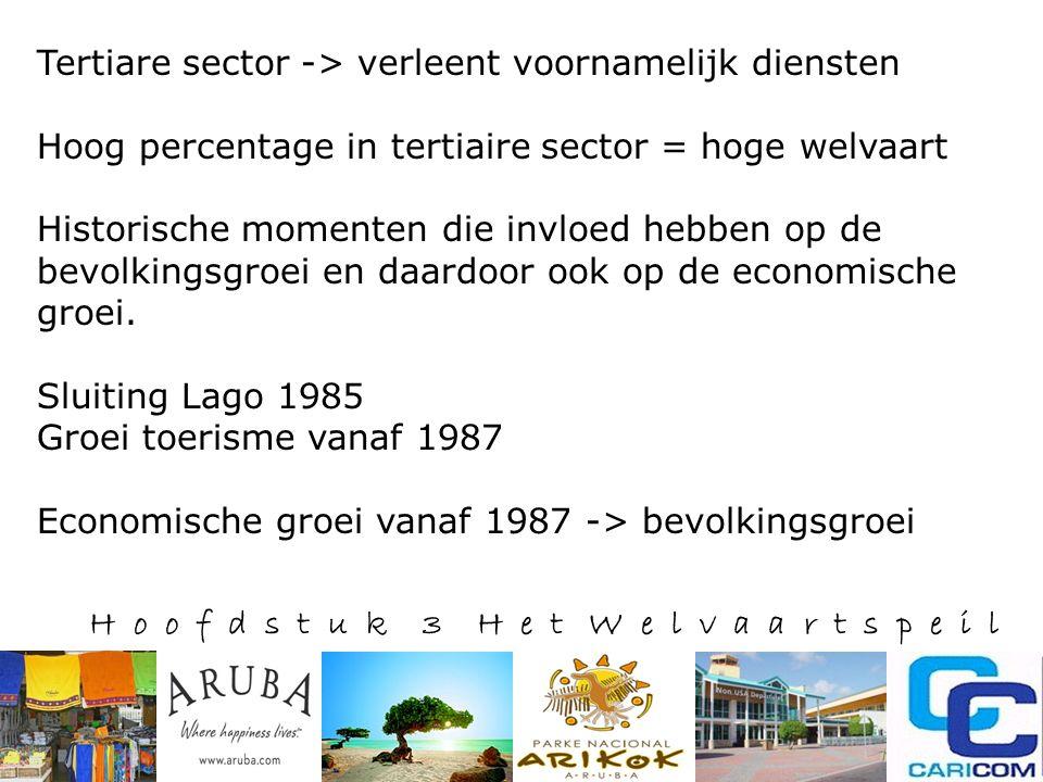 H o o f d s t u k 3 H e t W e l v a a r t s p e i l Tertiare sector -> verleent voornamelijk diensten Hoog percentage in tertiaire sector = hoge welvaart Historische momenten die invloed hebben op de bevolkingsgroei en daardoor ook op de economische groei.
