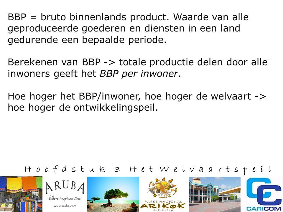 H o o f d s t u k 3 H e t W e l v a a r t s p e i l BBP = bruto binnenlands product.