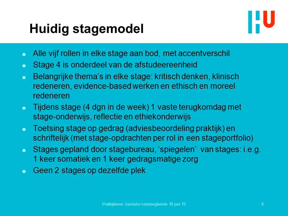 Huidig stagemodel n Alle vijf rollen in elke stage aan bod, met accentverschil n Stage 4 is onderdeel van de afstudeereenheid n Belangrijke thema's in elke stage: kritisch denken, klinisch redeneren, evidence-based werken en ethisch en moreel redeneren n Tijdens stage (4 dgn in de week) 1 vaste terugkomdag met stage-onderwijs, reflectie en ethiekonderwijs n Toetsing stage op gedrag (adviesbeoordeling praktijk) en schriftelijk (met stage-opdrachten per rol in een stageportfolio) n Stages gepland door stagebureau, 'spiegelen' van stages: i.e.g.