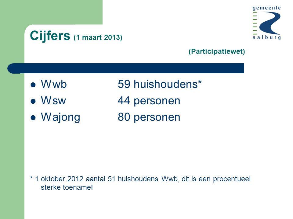 Cijfers (1 maart 2013) (Participatiewet) Wwb59 huishoudens* Wsw44 personen Wajong80 personen * 1 oktober 2012 aantal 51 huishoudens Wwb, dit is een procentueel sterke toename!