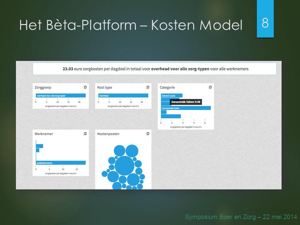 Het Bèta-Platform – Kosten Model 8 Symposium Boer en Zorg – 22 mei 2014