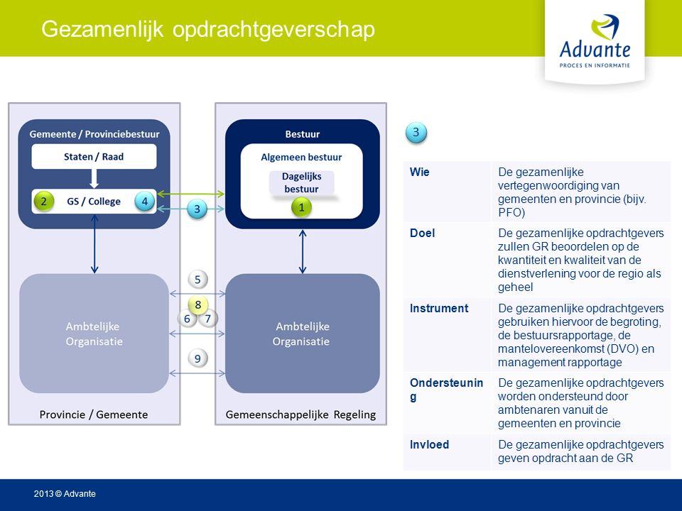 2013 © Advante Gezamenlijk opdrachtgeverschap WieDe gezamenlijke vertegenwoordiging van gemeenten en provincie (bijv.