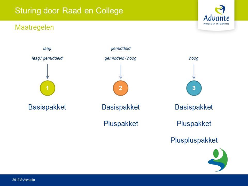 2013 © Advante Sturing door Raad en College Maatregelen Basispakket Pluspakket Basispakket Pluspakket Pluspluspakket 123 laag / gemiddeldgemiddeld / hoog laaggemiddeld hoog