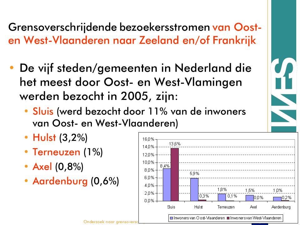  Onderzoek naar grensoverschrijdende bezoekersstromen Grensoverschrijdende bezoekersstromen van Oost- en West-Vlaanderen naar Zeeland en/of Frankrijk De vijf steden/gemeenten in Nederland die het meest door Oost- en West-Vlamingen werden bezocht in 2005, zijn: Sluis (werd bezocht door 11% van de inwoners van Oost- en West-Vlaanderen) Hulst (3,2%) Terneuzen (1%) Axel (0,8%) Aardenburg (0,6%)