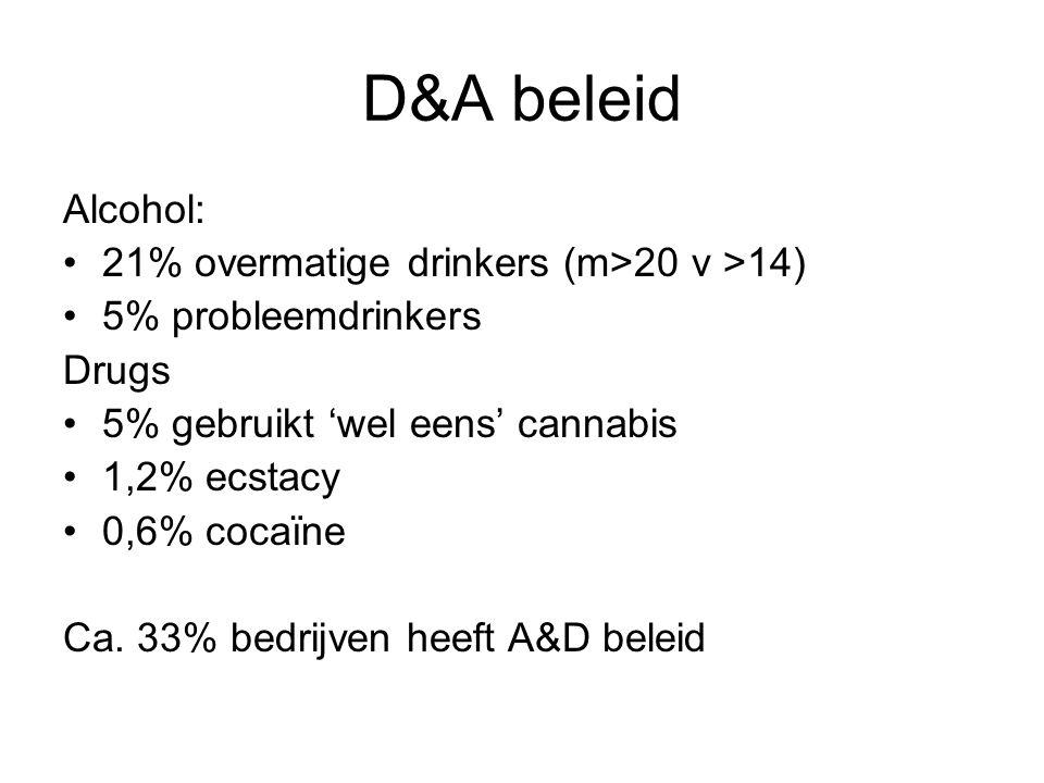 D&A beleid Alcohol: 21% overmatige drinkers (m>20 v >14) 5% probleemdrinkers Drugs 5% gebruikt 'wel eens' cannabis 1,2% ecstacy 0,6% cocaïne Ca. 33% b